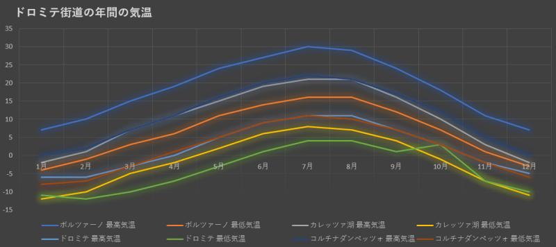 ドロミテ地方の年間平均気温